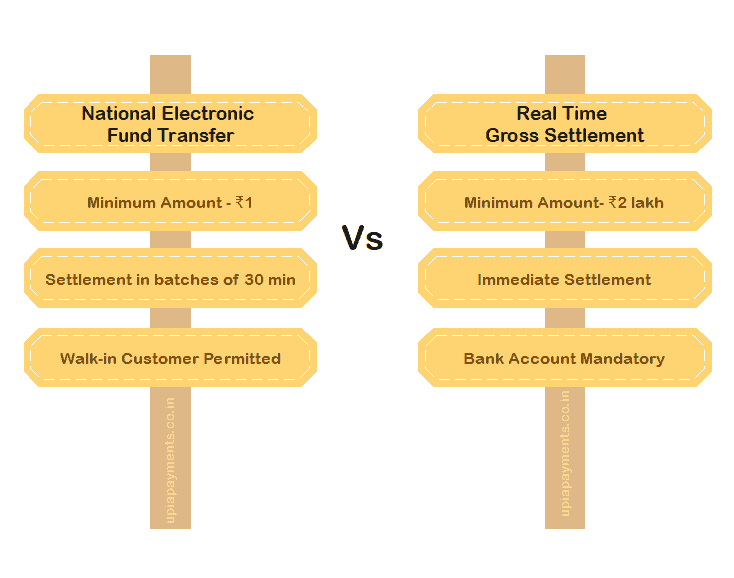 Difference between NEFT and RTGS in the Indian finance system
