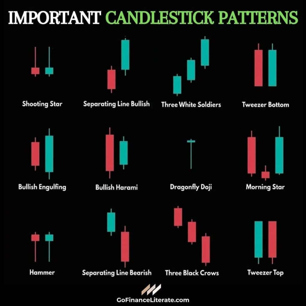 Importance of Technical Analysis using candlestick patterns