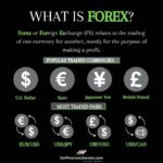 US Dollar along with other financial global markets